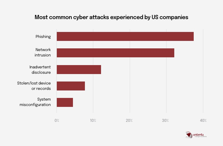 img-info-01-most-common-cyber-attacks