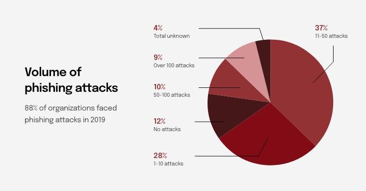 img-info-02-volume-of-phishing-attacks